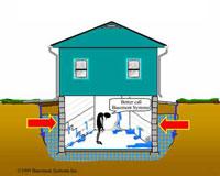 Basement Learning Center. Water Leaking