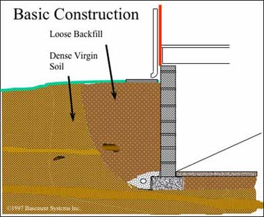 Basic construction of a basement footing drain concrete for Building a basement foundation