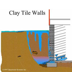 Basement wall and basement floor types what type of for Old house foundation types