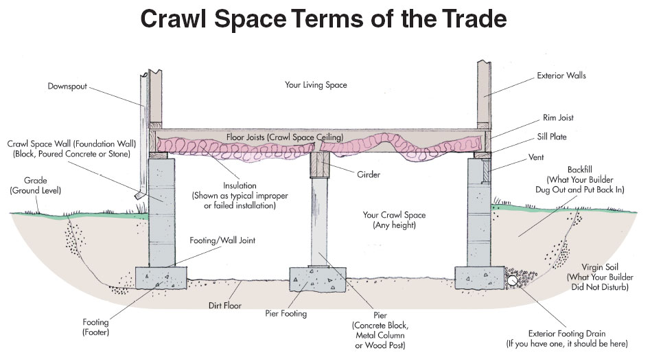 Crawl space learning center what causes crawl space for Building foundation plans