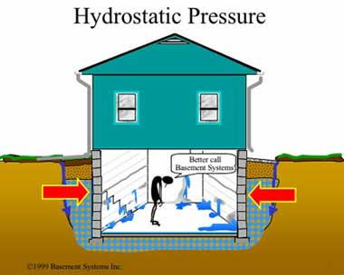 Attirant Hydrostatic Pressure Cause Basement To Leak
