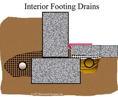 French drains eventually gets clogged  sc 1 st  Basement Systems & Interior Footing Drain - Also Known as French Drain