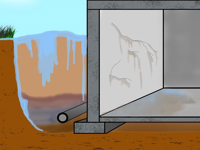 Illustration Of Water Flooding Around A Foundation And Leaking Into A  Basement. As Hydrostatic Pressure ... Great Ideas