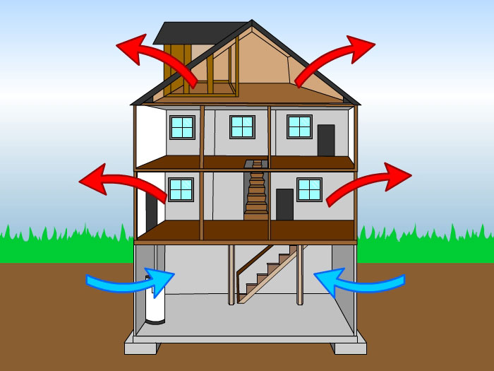 An Illustration, Showing Cool Air Entering A Home From The Bottom And Warm  Air Exiting