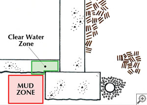 A diagram of a water-powered sump pump system.