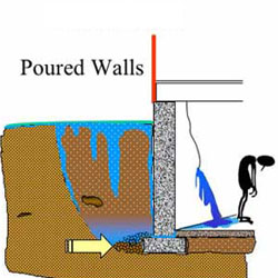 As The Exterior Footing Drain Clogs And Hydrostatic Pressure Builds Up  Against Your Basement Wall, That Water Will ...