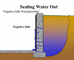 negative side basement waterproofing sealing water out