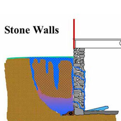 Basement wall and basement floor types what type of for Types of basement walls