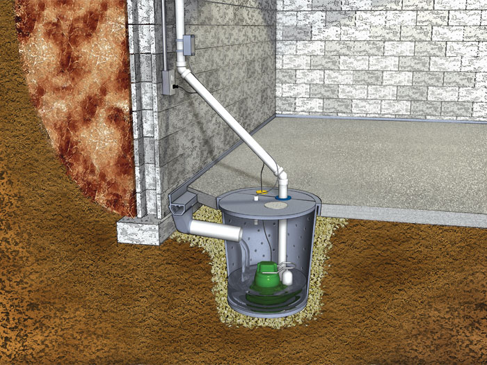 Graphic cross-section view of how our cellar sump pump system works. & The SuperSump Basement Sump Pump System