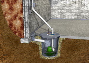 A diagram of a sump pump and perimeter drain system